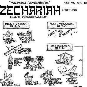 Zechariah Visions.jpg