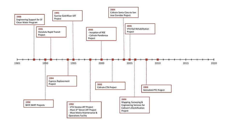 RSE Timeline 2.5.21 JPG.jpg