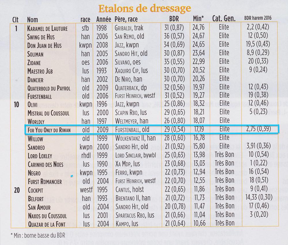 Rangliste Dressurhengste 2017