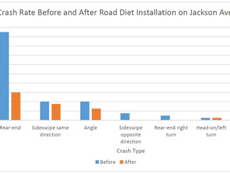 Crash Data Before and After Road Diets