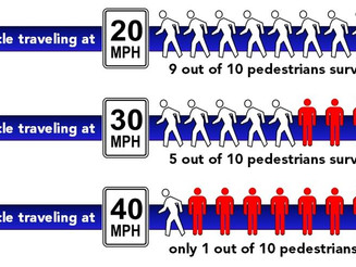 WBWC Again Opposes Changing Speed Limit Increase Policy As A Threat To Pedestrians, Bicyclists And T