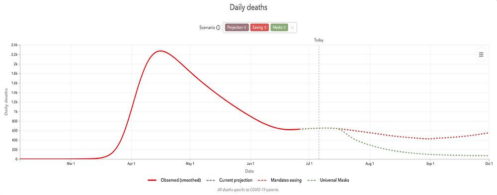 Economic Recovery from Coronavirus