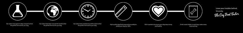The Dog Food Tailor Process