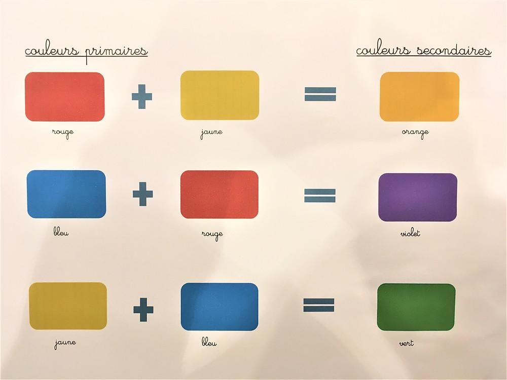 Schéma d'obtention des couleurs, PDF.