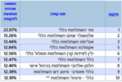 טבלה מור.PNG