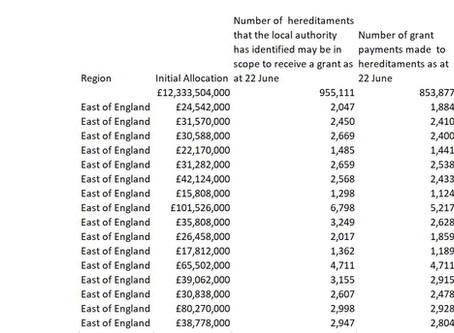 £487 million grant money passed to our local councils - have you applied?