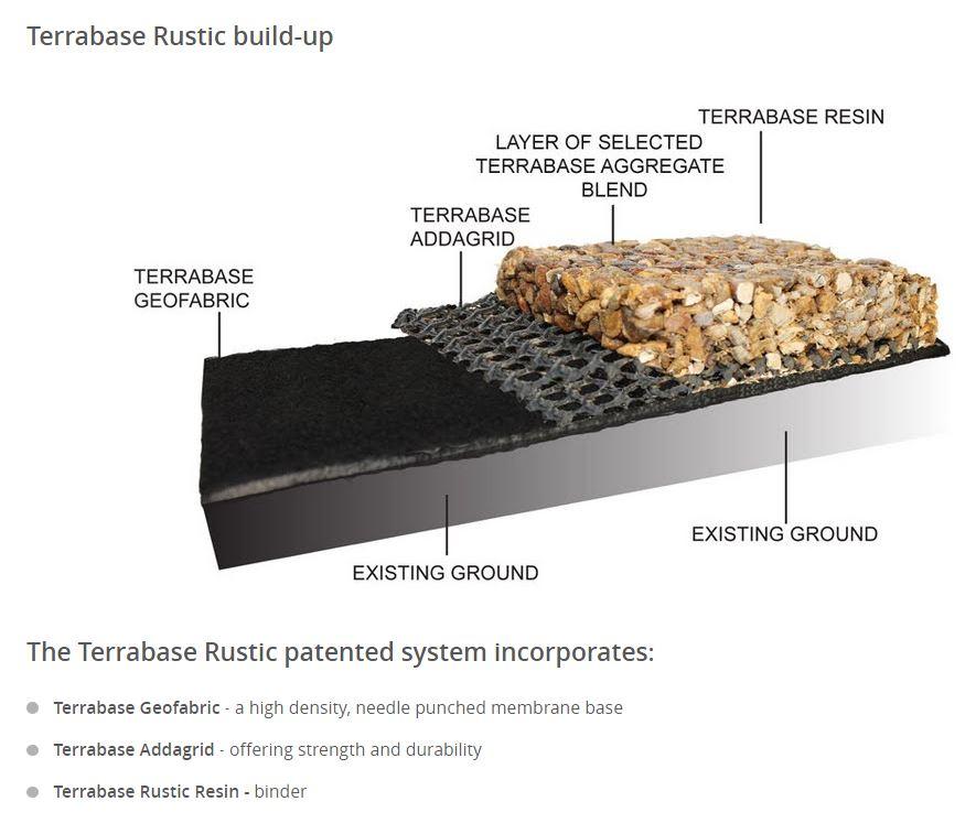Terrabase build up