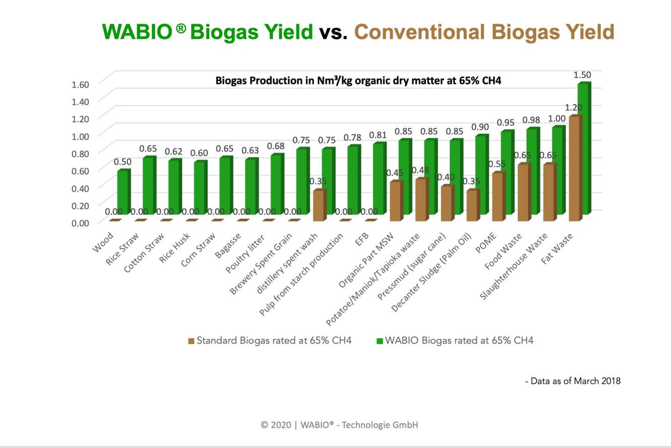 WABIO ® 's production vs. Conventional Production