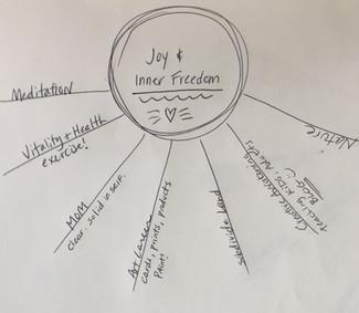 Sun Life Chart