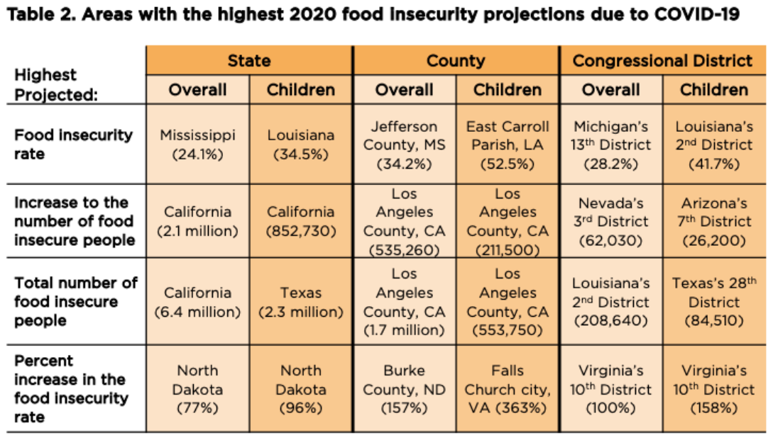 Areas with the Highest 2020 Food Insecurity Projections due to COVID-19