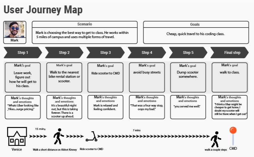 Mobile Mark's Journey Map