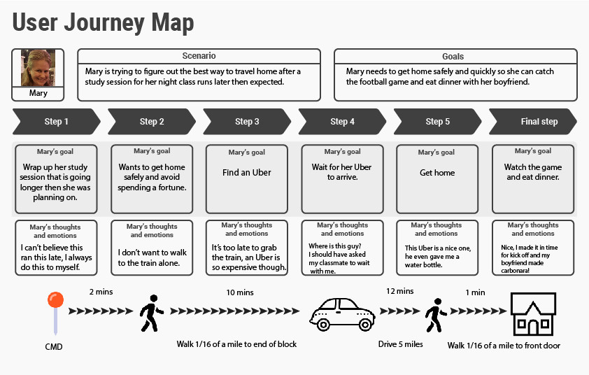 Mary's Journey Map