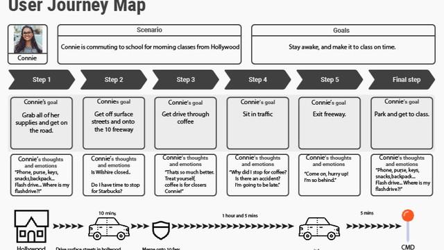 Commuter Connie's Journey Map