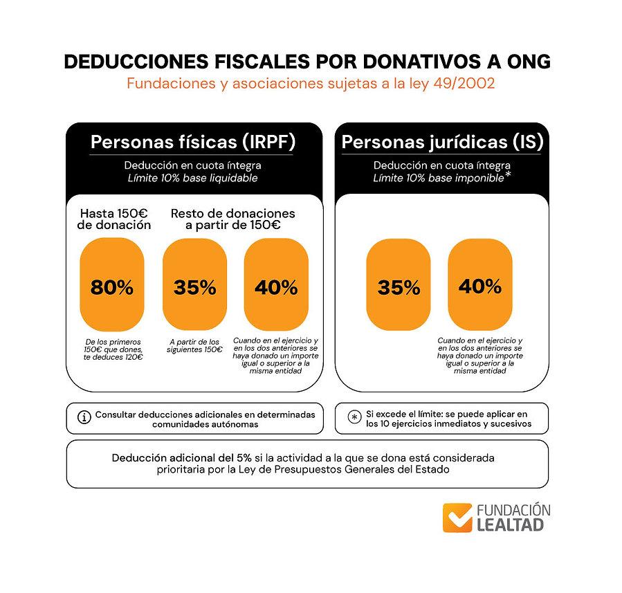 Deducciones-por-donativos-a-ONG.jpg