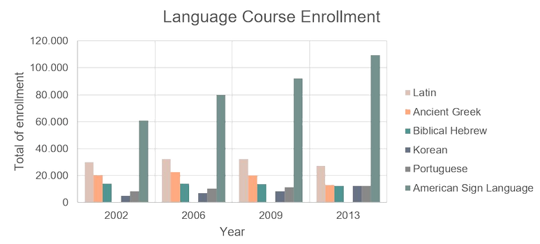 Decreases in language courses enrollment 2002-2013 (Latin, Ancient Greek and Biblical Hebrew vs Korean, Portugese and ASL)