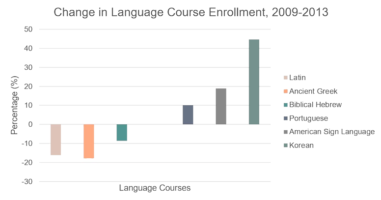 Decreases in language courses enrollment 2009-2013 (Latin, Ancient Greek and Biblical Hebrew vs Korean, Portugese and ASL)