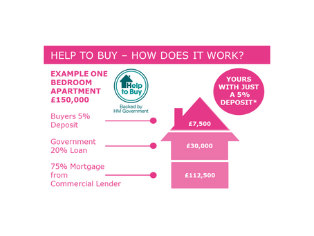 What is Help to Buy and how does it work?