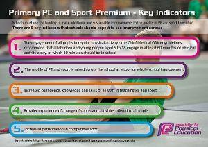 PE & Sport Premium Update
