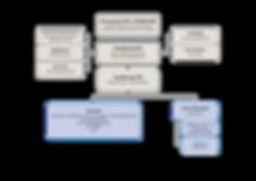 Projekt_FUTUREMEM_Organigramm_080819.png