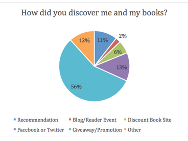 Reader Survey Results