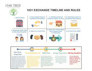 1031 Exchange Rules-Timeline