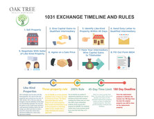 1031 Exchange Rules-Time