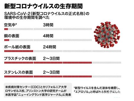 酸化チタン 光触媒作用によりコロナ菌死滅!?|抗菌スマホコーティング誕生|桜木町 横浜市|