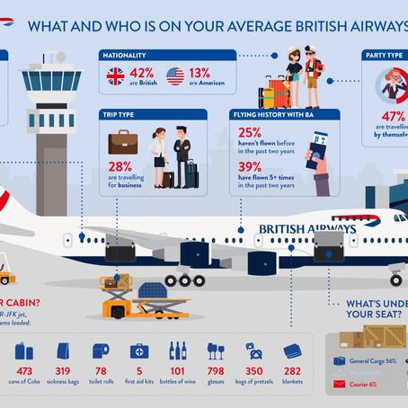 Ogni aereo carica più di 7.000 oggetti