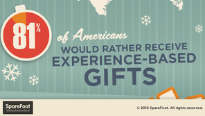 81% of Us Want Experience-Based Gifts