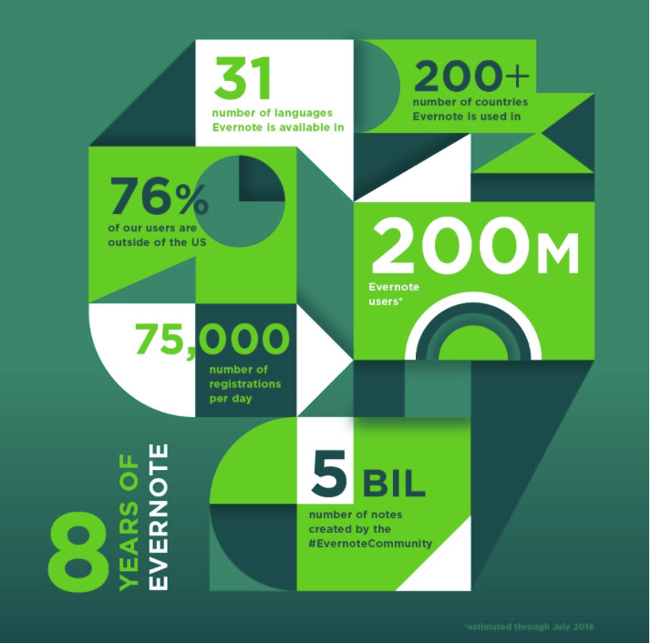 I Thought Evernote was Free - Which Version Should I Use? - 8 Years of Evernote Infographic