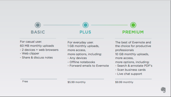 Pricing and Plan Changes at Evernote: What Happened? - Different Evernote Plans and Monthly Prices