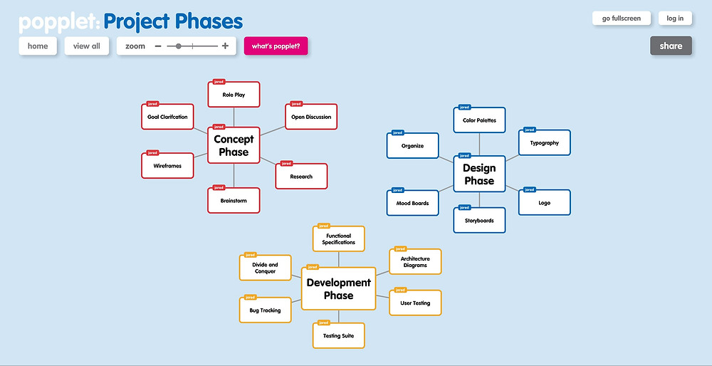 Organize Your Thoughts With Mind Mapping Tools - Popplet
