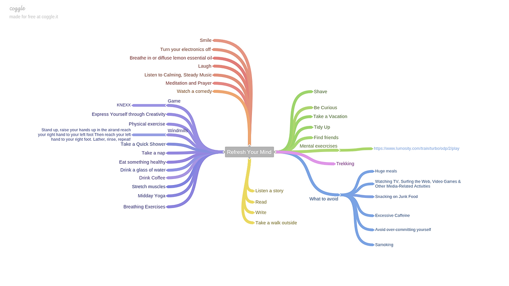 Organize Your Thoughts with Mind Mapping Tools - Coggle.it