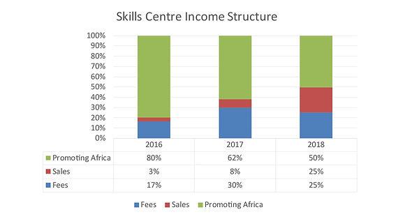 SKC_income_structure.jpg