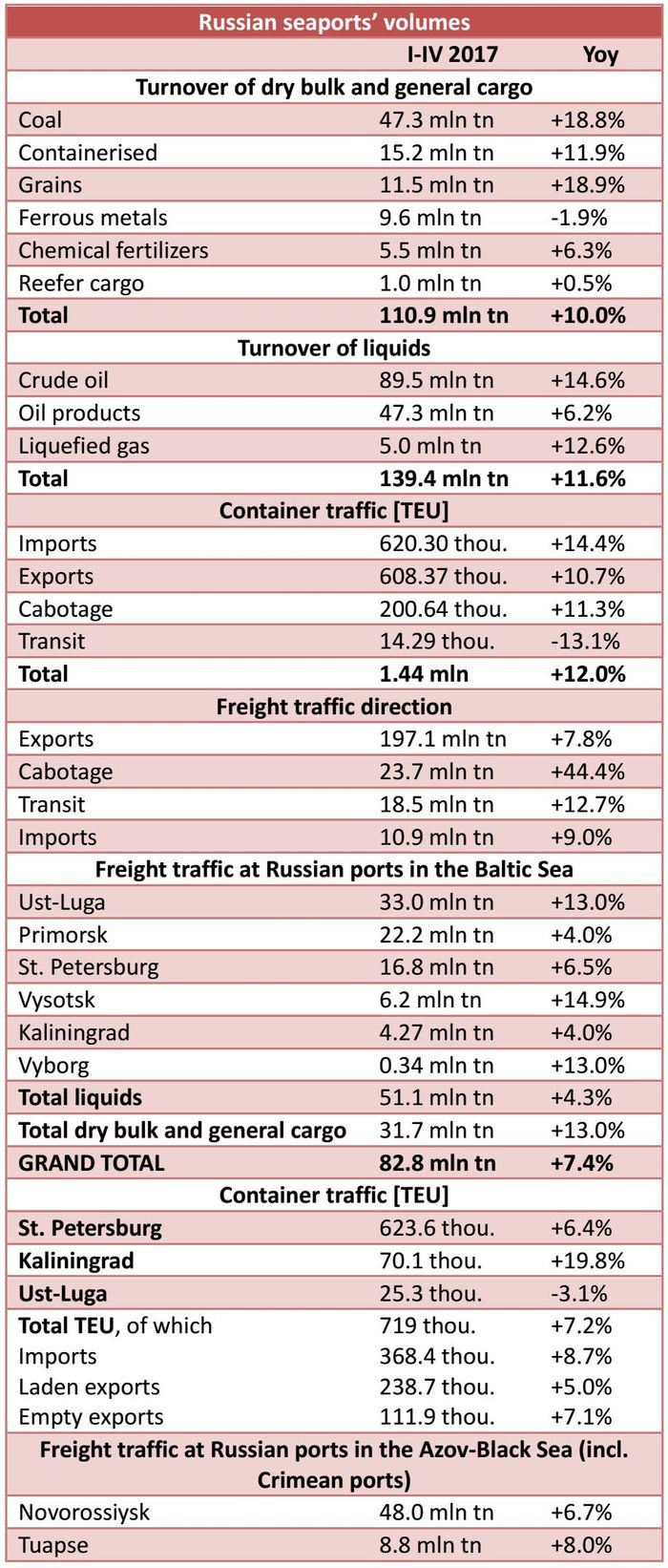 With 82.8 mln tn handled (+7.4% year-on-year), the Baltic Sea holds the biggest share in Russian ports' overall freight handlings within the reported period.
