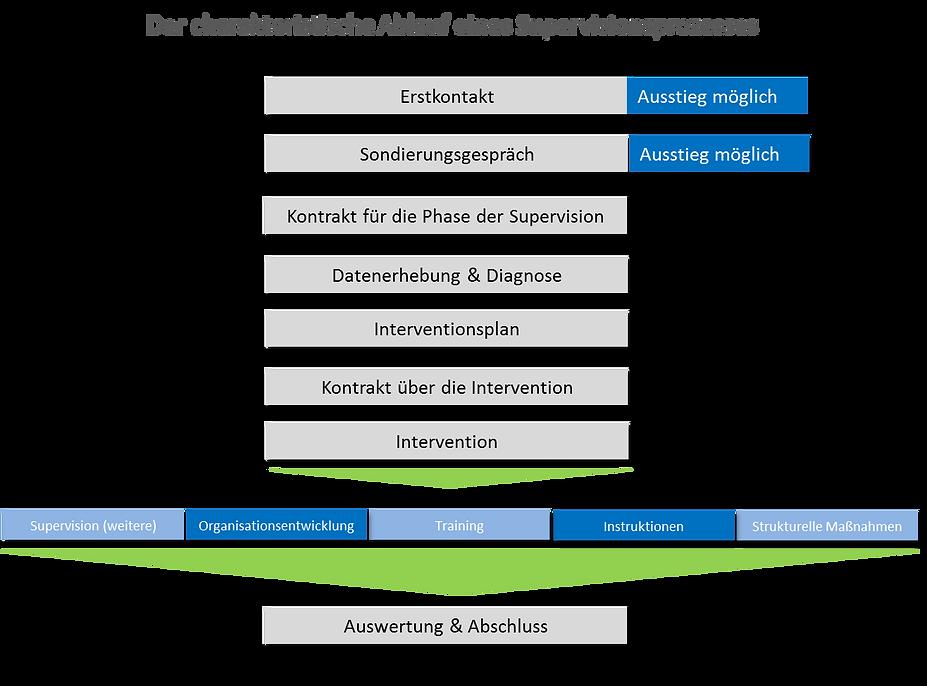 Coaching | Www.reiprichundkollegen.com | Niedersachsen