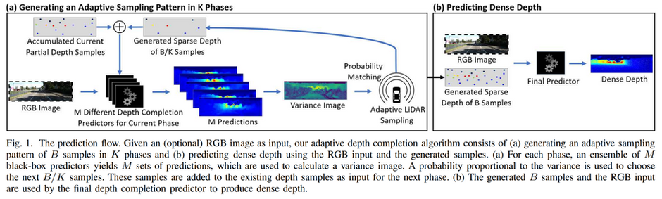 New publication: Adaptive LiDAR Sampling and Depth Completion using Ensemble Variance