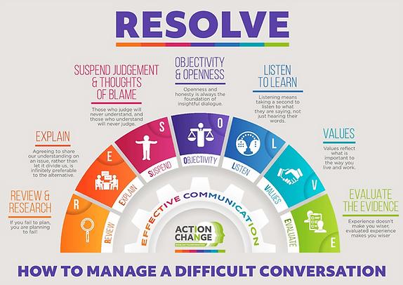 Resolve Model Graphic