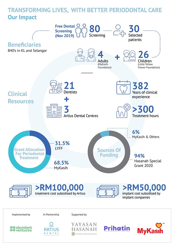 YH_ARTIUS_DENTAL_INFOGRAPHIC_(Our Impact