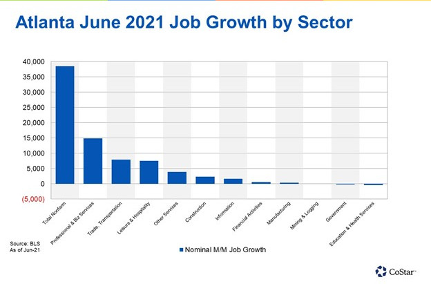 Atlanta Posts Strongest Month for Employment Growth Since Last Summer