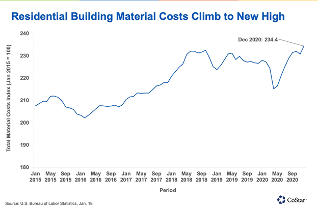 The Rising Cost of Building Materials  -Lumber, Concrete and Gypsum Prices Increase