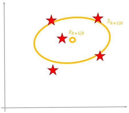 Sensor measurement sigmoid points
