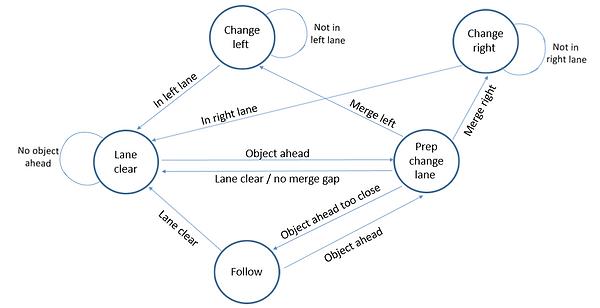 Finite state machine diagram for a self-driving car path planner