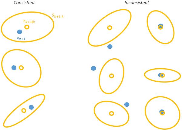 consistent and inconsistent measurement prediction
