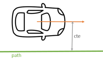 Vehicle model for a model preditive controller for a self-driving car