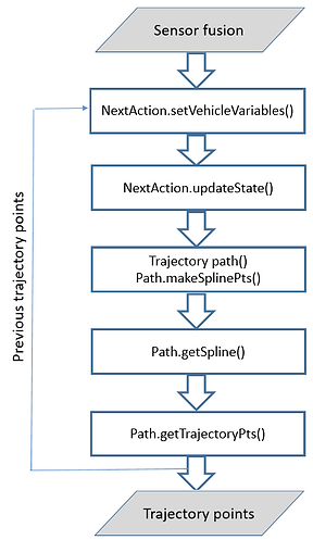 path planning and trajectory planning flow diagram