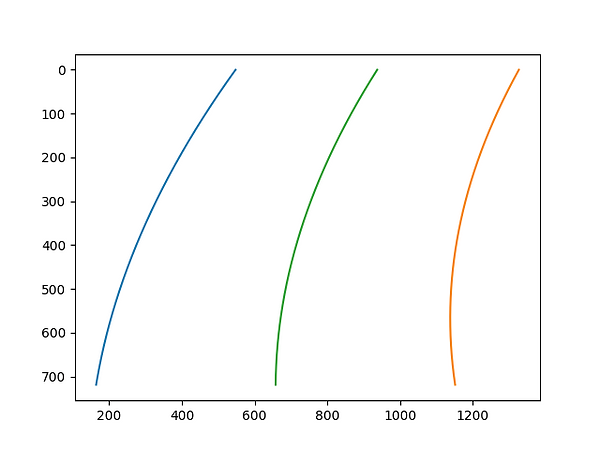 polynomial lines of the road surface lines