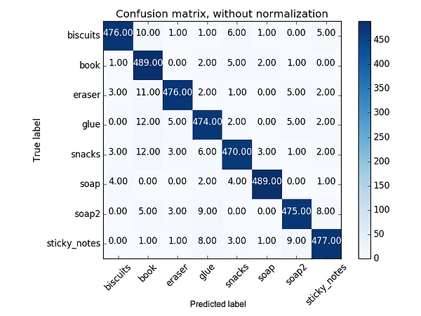 Confussion matrix of the binned histogram of the image colours