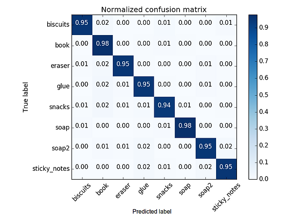 Confussion matrix of the binned histogram of the 3D datas surface normals