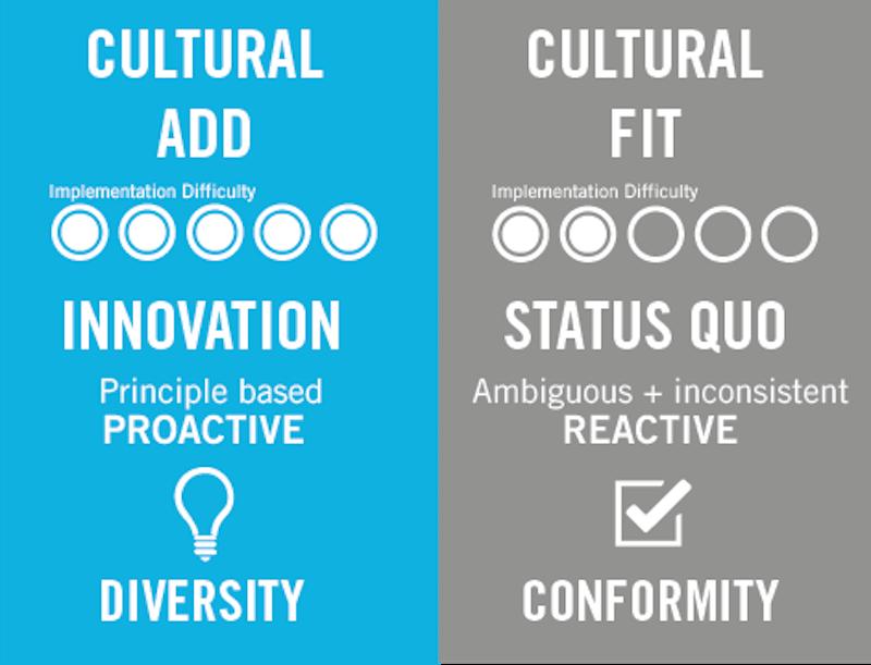 Culture Add vs. Culture Fit